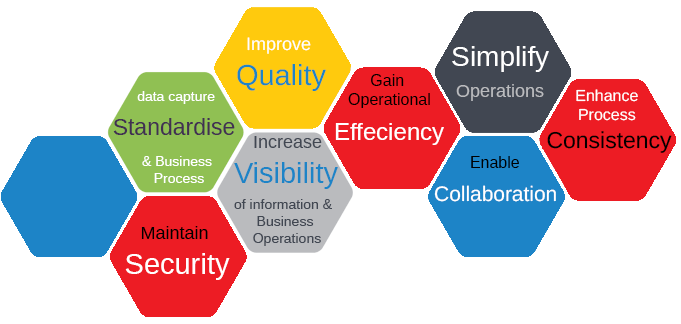 Business Process Automation Solutions