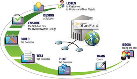 SharePoint Web Part Development Solutions