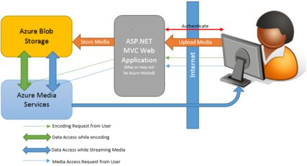 ASP.NET MVC Framework Development