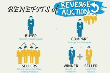 Reverse Auction Software