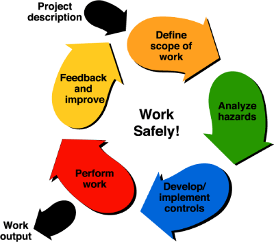 Safety Managment Software