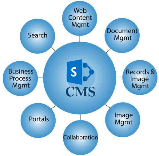 SharePoint CMS Services