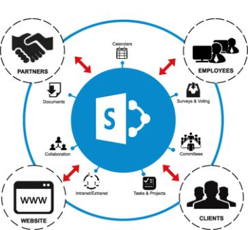 SharePoint Collaboration & Workflow Solutions