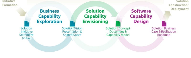 SharePoint Envisioning Solution